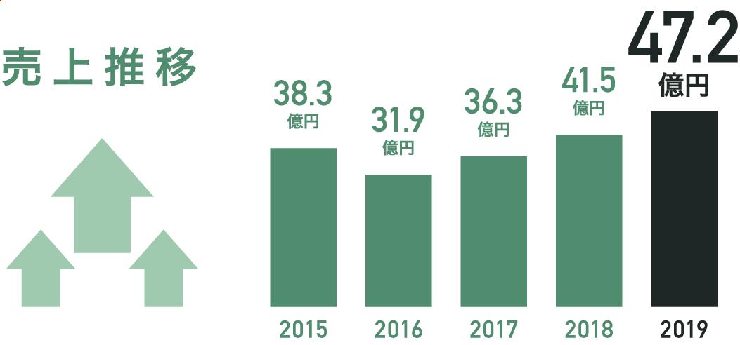 売上推移 [2015:38.3億][2016:31.9億][2017:36.3億][2018:41.5億][2019:47.2億]