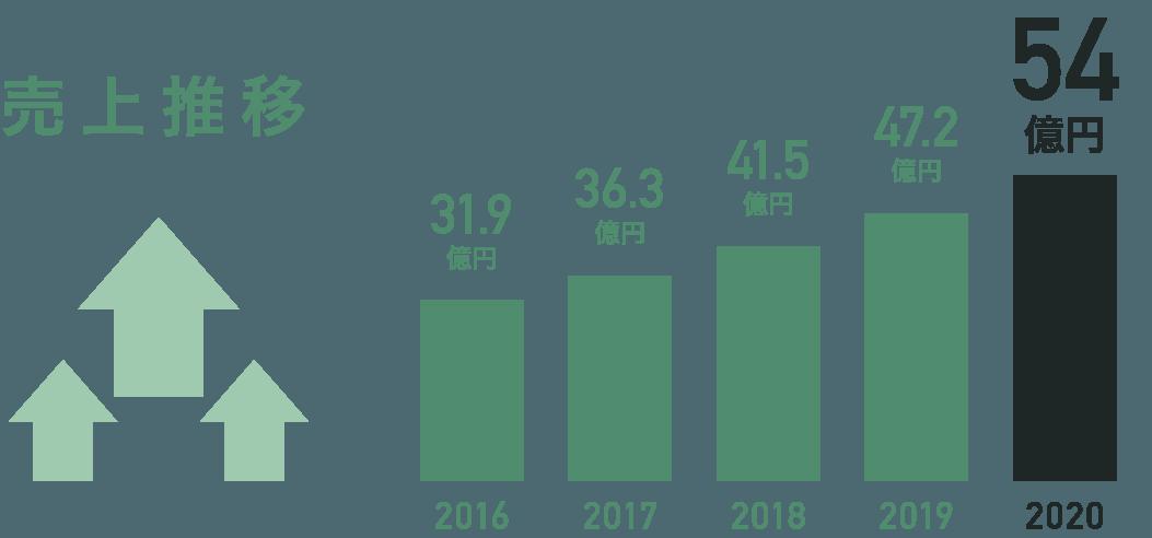 売上推移 [2016:31.9億][2017:36.3億][2019:47.2億][2020:54億]
