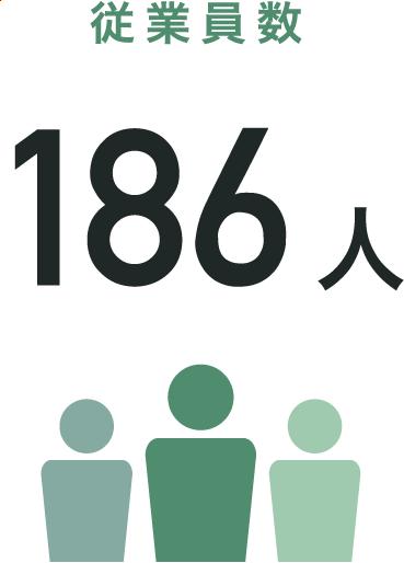従業員数 186人
