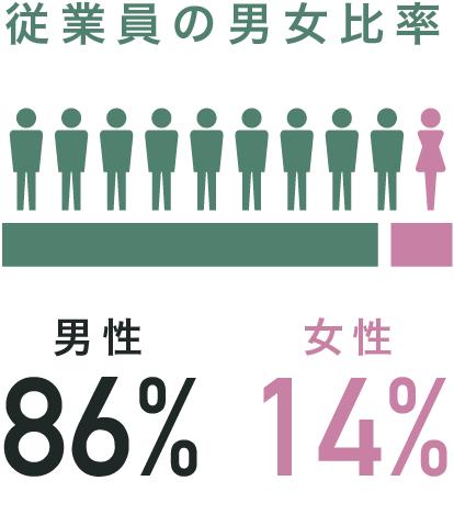 従業員の男女比率 男性86%,女性14%
