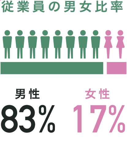 従業員の男女比率 男性83%,女性17%