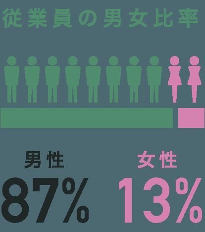 従業員の男女比率 男性87%,女性13%