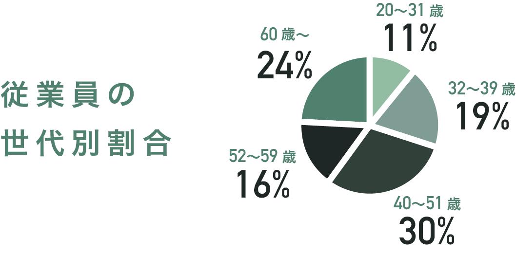 従業員の世代別割合 [20〜31歳:11%][32〜39歳:19%][40〜51歳:30%][52〜59歳:16%][60歳〜:24%]