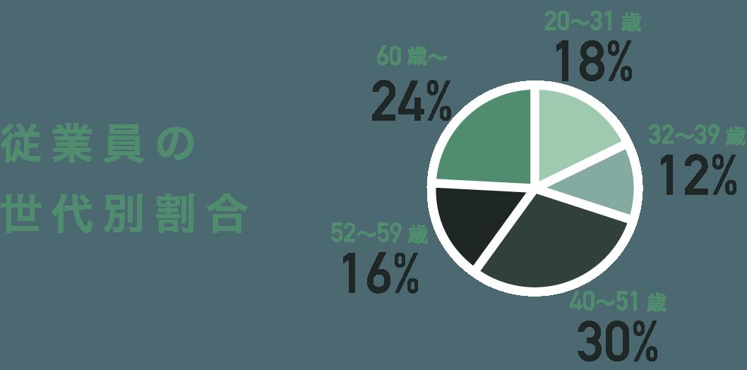 従業員の世代別割合 [20〜31歳:18%][32〜39歳:12%][40〜51歳:30%][52〜59歳:16%][60歳〜:24%]